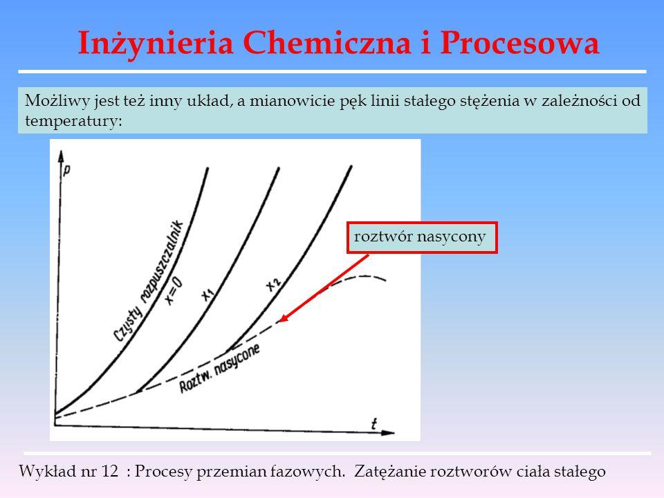 Inżynieria Chemiczna i Procesowa Wykład nr 12 : Procesy przemian fazowych. Zatężanie roztworów ciała stałego Możliwy jest też inny układ, a mianowicie