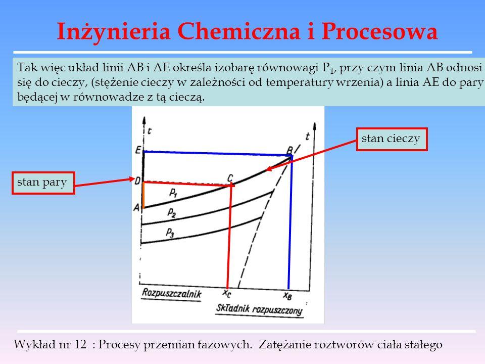 Inżynieria Chemiczna i Procesowa Wykład nr 12 : Procesy przemian fazowych. Zatężanie roztworów ciała stałego Tak więc układ linii AB i AE określa izob