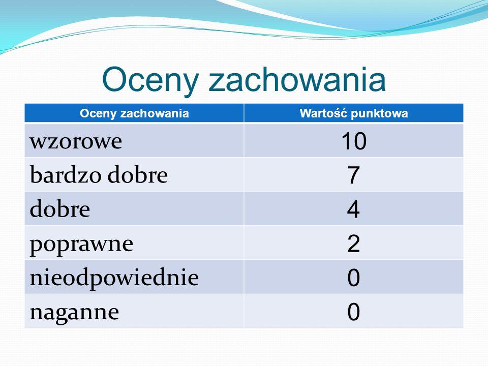 Oceny zachowania Wartość punktowa wzorowe 10 bardzo dobre 7 dobre 4 poprawne 2 nieodpowiednie 0 naganne 0
