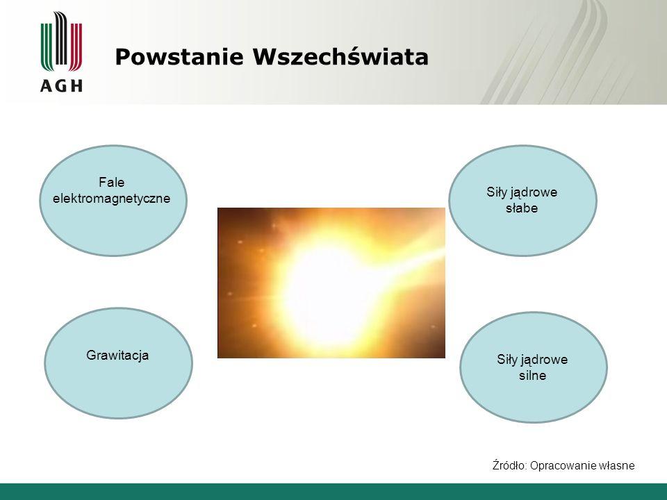 Powstanie Wszechświata Fale elektromagnetyczne Grawitacja Siły jądrowe słabe Siły jądrowe silne Źródło: Opracowanie własne