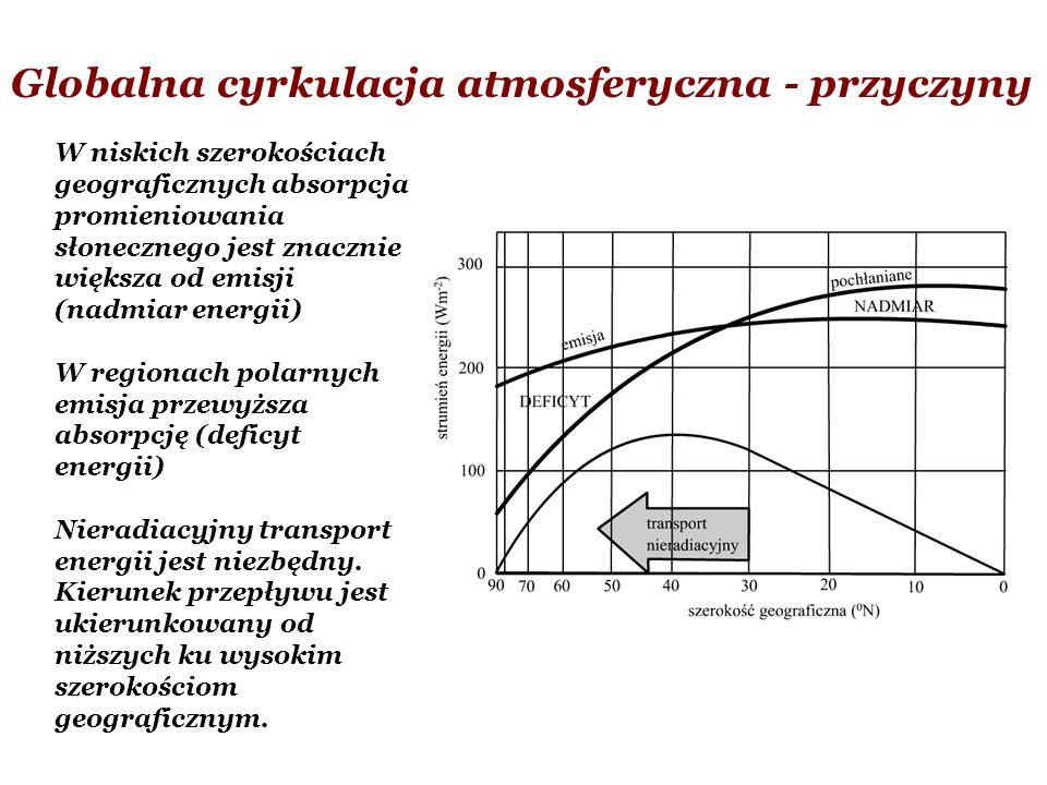 Globalna cyrkulacja atmosferyczna - przyczyny W niskich szerokościach geograficznych absorpcja promieniowania słonecznego jest znacznie większa od emi