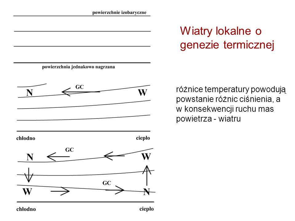 Wiatry lokalne o genezie termicznej różnice temperatury powodują powstanie różnic ciśnienia, a w konsekwencji ruchu mas powietrza - wiatru