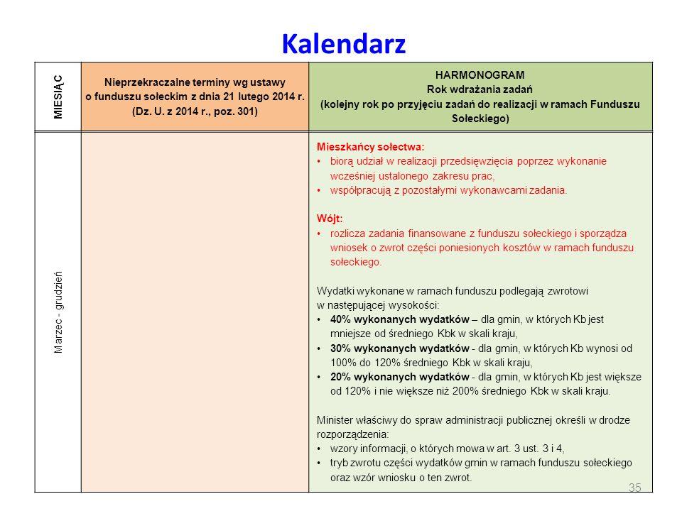 Kalendarz MIESIĄC Nieprzekraczalne terminy wg ustawy o funduszu sołeckim z dnia 21 lutego 2014 r. (Dz. U. z 2014 r., poz. 301) HARMONOGRAM Rok wdrażan