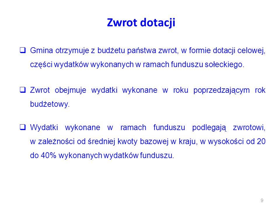 Zwrot dotacji  Gmina otrzymuje z budżetu państwa zwrot, w formie dotacji celowej, części wydatków wykonanych w ramach funduszu sołeckiego.  Zwrot ob