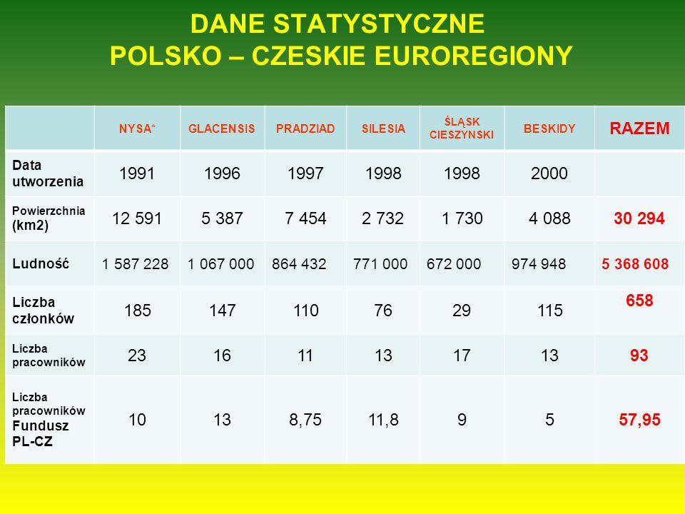 DANE STATYSTYCZNE POLSKO – CZESKIE EUROREGIONY NYSA*GLACENSISPRADZIADSILESIA ŚLĄSK CIESZYNSKI BESKIDY RAZEM Data utworzenia 1991199619971998 2000 Powi