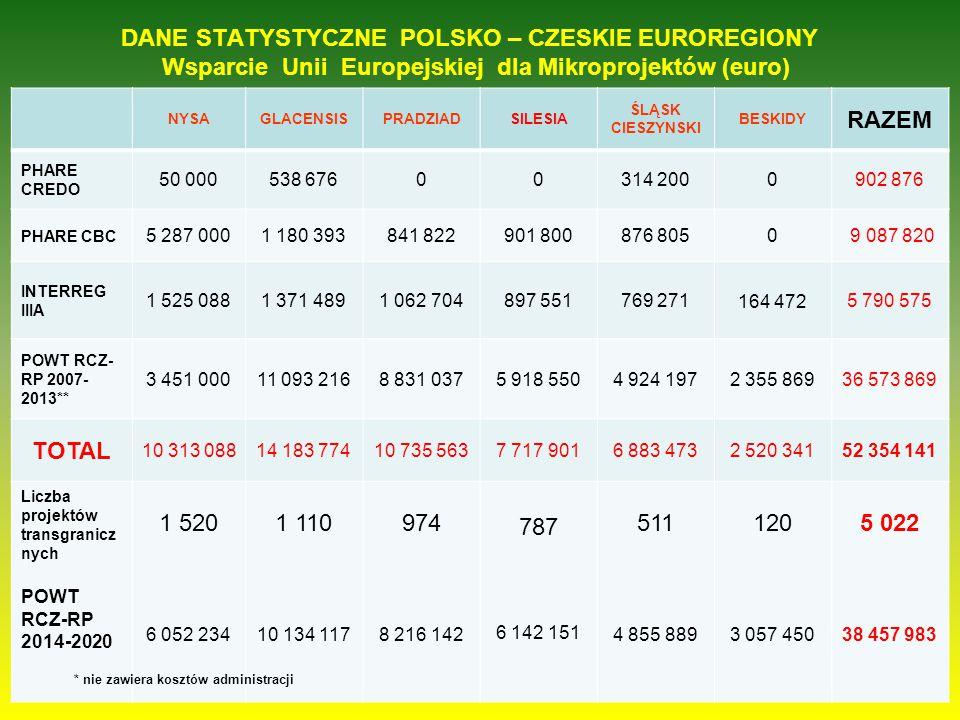 DANE STATYSTYCZNE POLSKO – CZESKIE EUROREGIONY Wsparcie Unii Europejskiej dla Mikroprojektów (euro) NYSAGLACENSISPRADZIADSILESIA ŚLĄSK CIESZYNSKI BESK