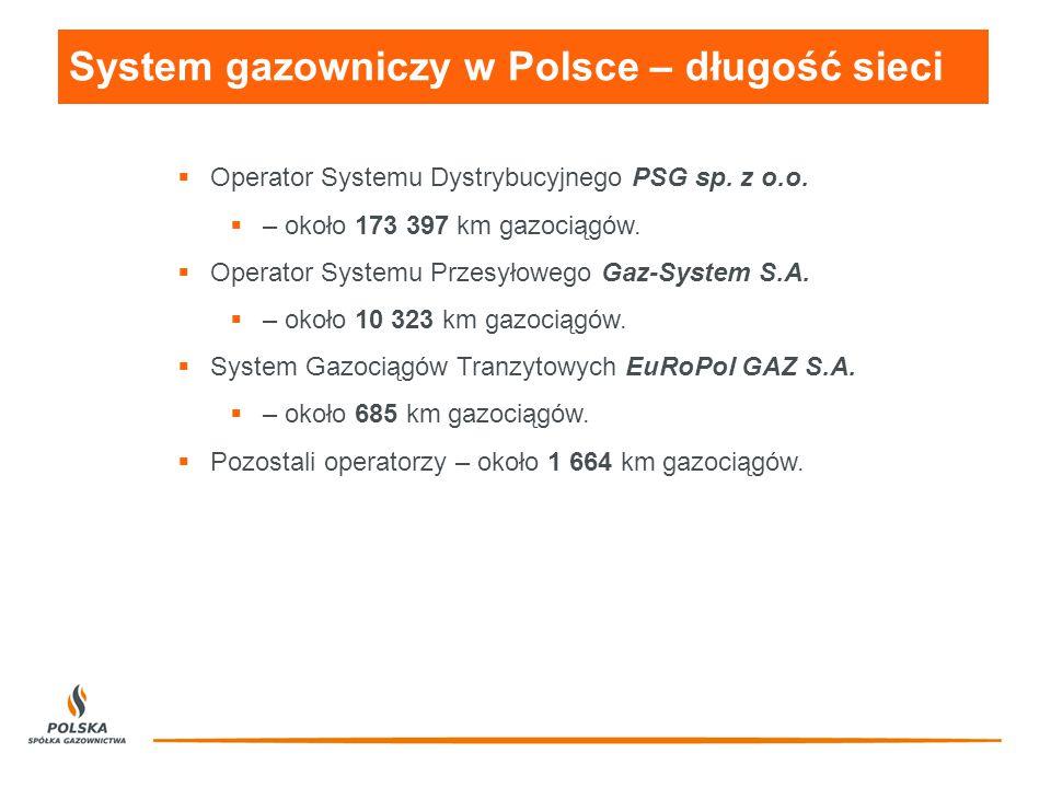 System gazowniczy w Polsce – długość sieci  Operator Systemu Dystrybucyjnego PSG sp.