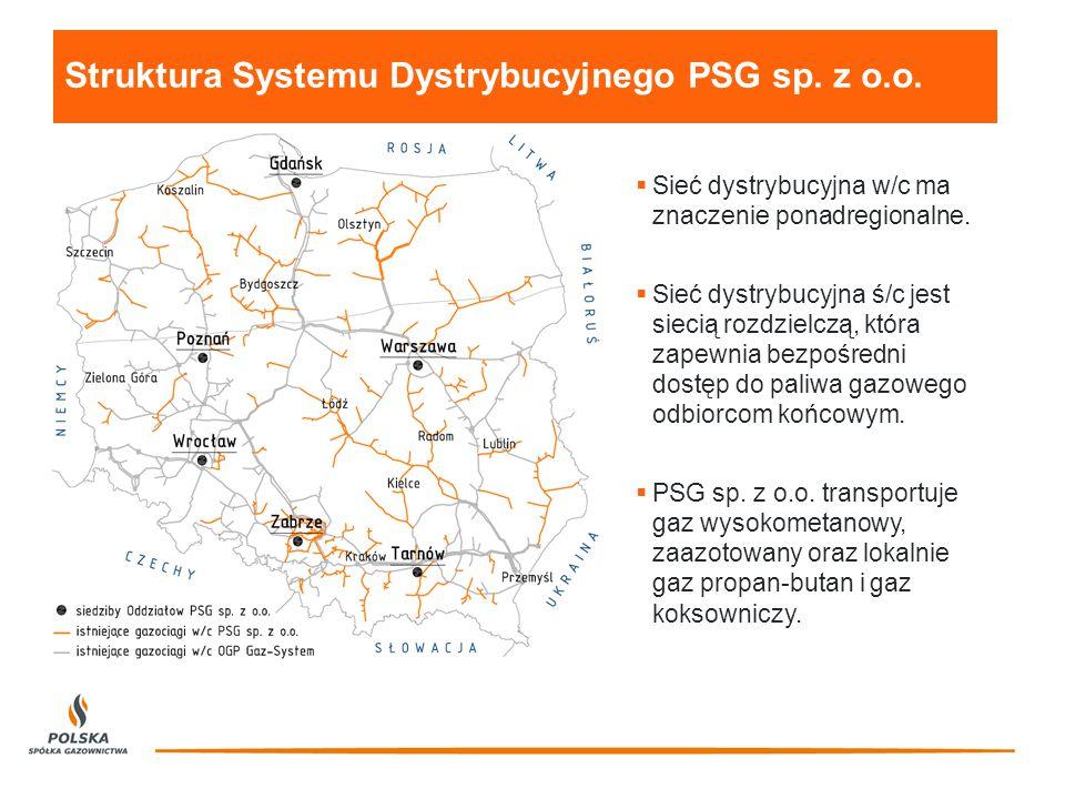 Krajowy system sieci dystrybucyjnej – długość sieci gazowej