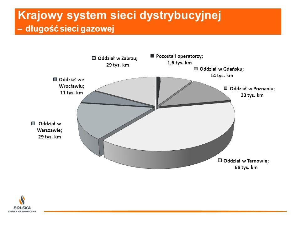 Liczba punktów wyjścia z systemu dystrybucyjnego