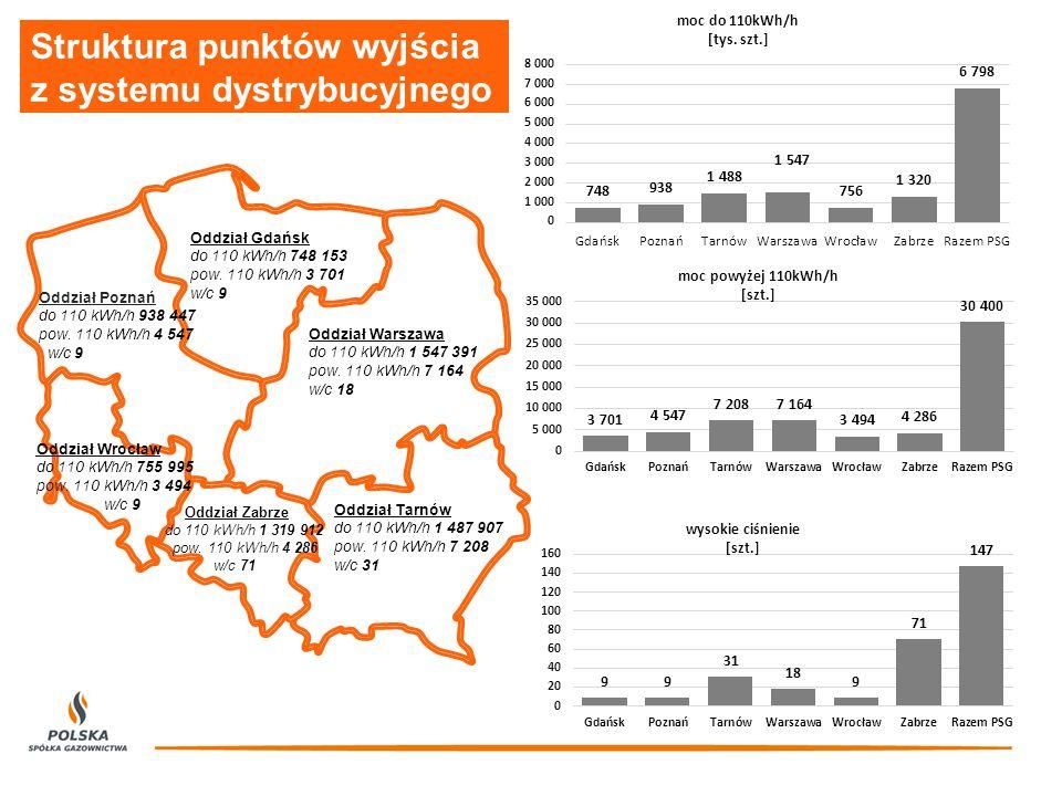 Oddział Poznań do 110 kWh/h 938 447 pow.