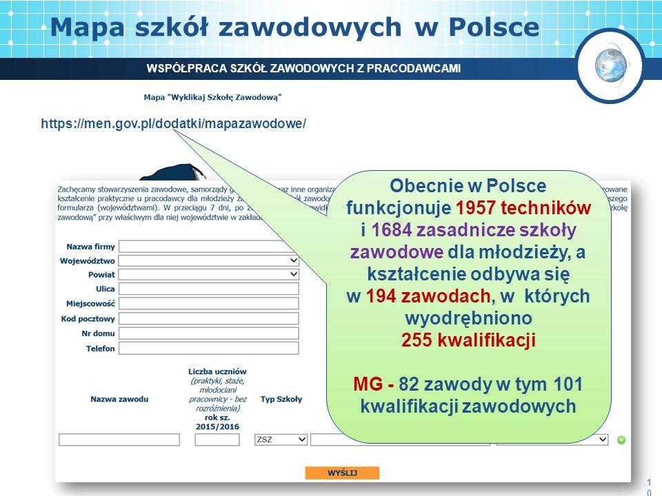 Mapa szkół zawodowych w Polsce 10 WSPÓŁPRACA SZKÓŁ ZAWODOWYCH Z PRACODAWCAMI https://men.gov.pl/dodatki/mapazawodowe/ Obecnie w Polsce funkcjonuje 1957 techników i 1684 zasadnicze szkoły zawodowe dla młodzieży, a kształcenie odbywa się w 194 zawodach, w których wyodrębniono 255 kwalifikacji MG - 82 zawody w tym 101 kwalifikacji zawodowych
