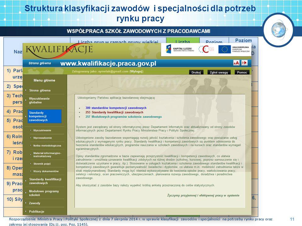 Struktura klasyfikacji zawodów i specjalności dla potrzeb rynku pracy 11 Nazwa grupy wielkiej Liczba grup w ramach grupy wielkiej Liczba zawodów specjalnośc i Poziom kompe- tencji wg ISCO-88 Poziom kształcenia wg ISCED 2011 dużychśrednich elementar- nych 1) Parlamentarzyści, wyżsi urzędnicy i kierownicy 411311573, 4 3, 4, 5, 6, 7, 8 2) Specjaliści 631997084 5, 6, 7, 8 3) Technicy i inny średni personel 520874903 3, 4 4) Pracownicy biurowi 4827682, 3 3, 4 5) Pracownicy usług osobistych i sprzedawcy 412391302, 3 3, 4 6) Rolnicy, ogrodnicy, leśnicy i rybacy 3917542 3 7) Robotnicy przemysłowi i rzemieślnicy 514693932 3 8) Operatorzy i monterzy maszyn i urządzeń 314413392 2, 3 9) Pracownicy wykonujący prace proste 611321011 1, 2 10) Siły zbrojne33331, 2, 3, 4 2, 3, 4, 5, 6, 7, 8 RAZEM431334452443 Rozporządzenie Ministra Pracy i Polityki Społecznej z dnia 7 sierpnia 2014 r.