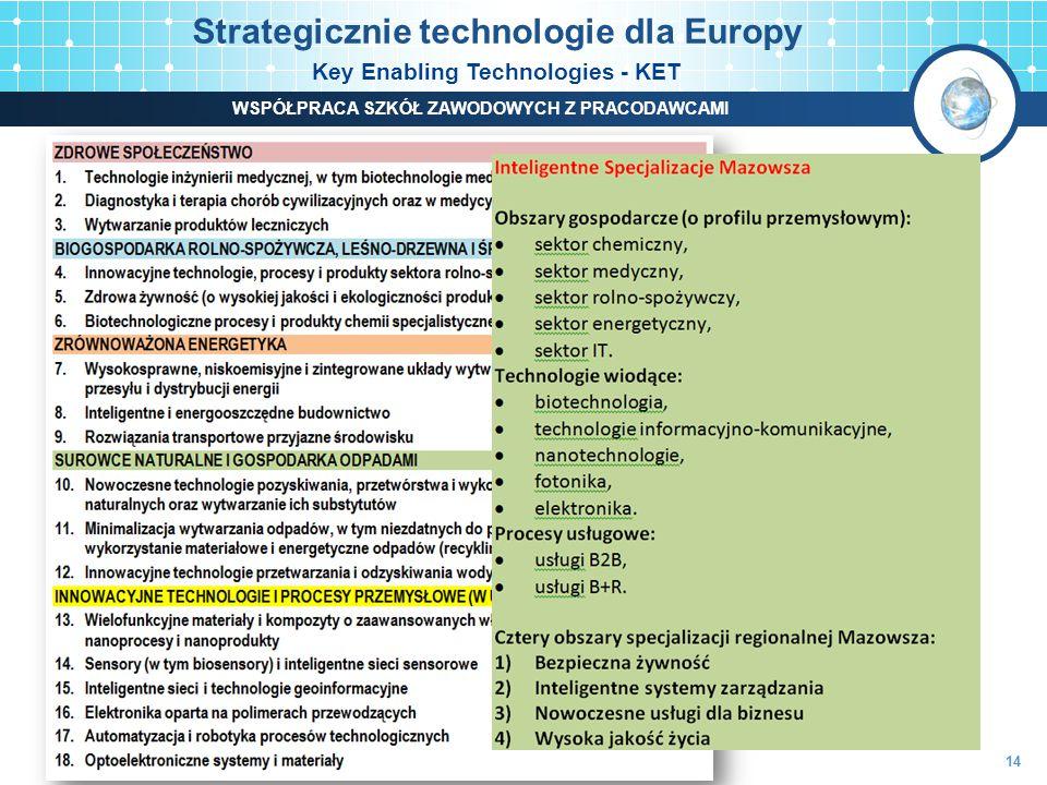 Strategicznie technologie dla Europy Key Enabling Technologies - KET 14 WSPÓŁPRACA SZKÓŁ ZAWODOWYCH Z PRACODAWCAMI