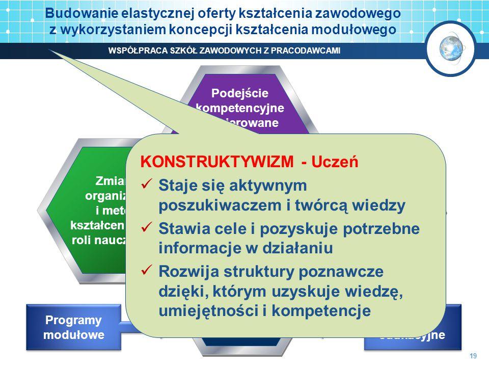 Podejście kompetencyjne niekierowane na efekty kształcenia, nauka poprzez działanie Zmiana organizacji i metod kształcenia oraz roli nauczyciela Nauczanie zawodu w powiązaniu z realnym środowiskiem pracy Integracja teorii z praktyką, interdyscypli- narne podejście Budowanie elastycznej oferty kształcenia zawodowego z wykorzystaniem koncepcji kształcenia modułowego Programy modułowe Pakiety edukacyjne 19 KONSTRUKTYWIZM - Uczeń Staje się aktywnym poszukiwaczem i twórcą wiedzy Stawia cele i pozyskuje potrzebne informacje w działaniu Rozwija struktury poznawcze dzięki, którym uzyskuje wiedzę, umiejętności i kompetencje WSPÓŁPRACA SZKÓŁ ZAWODOWYCH Z PRACODAWCAMI