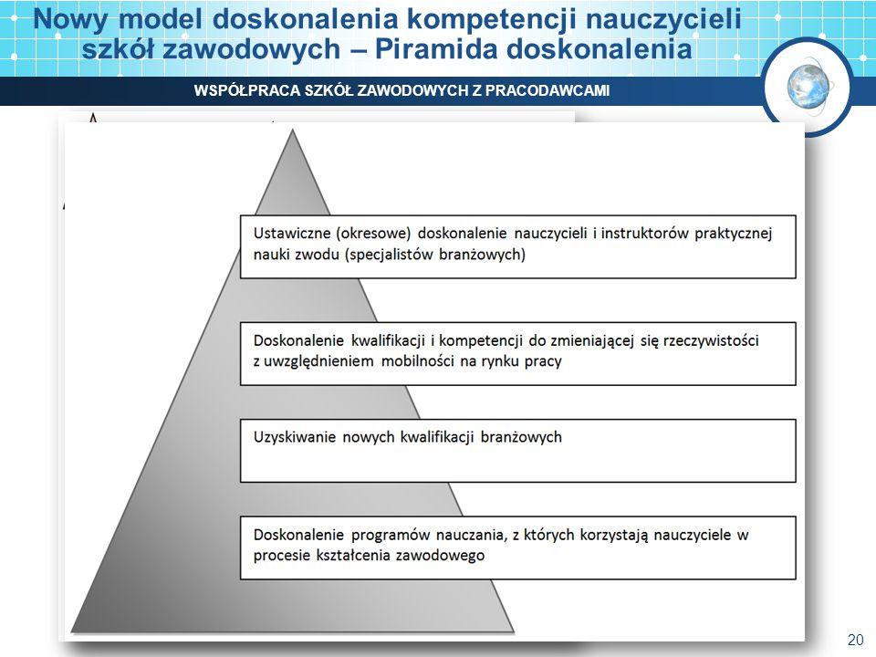 Nowy model doskonalenia kompetencji nauczycieli szkół zawodowych – Piramida doskonalenia 20 WSPÓŁPRACA SZKÓŁ ZAWODOWYCH Z PRACODAWCAMI