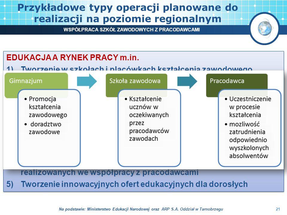 Przykładowe typy operacji planowane do realizacji na poziomie regionalnym 21 WSPÓŁPRACA SZKÓŁ ZAWODOWYCH Z PRACODAWCAMI EDUKACJA A RYNEK PRACY m.in.