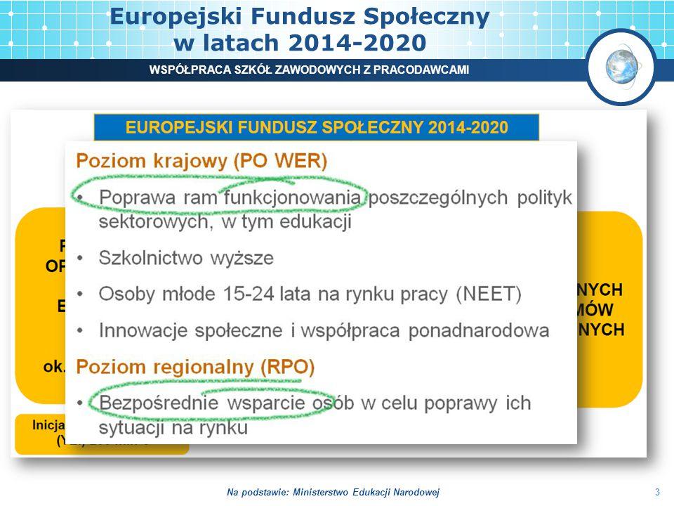 Europejski Fundusz Społeczny w latach 2014-2020 3 WSPÓŁPRACA SZKÓŁ ZAWODOWYCH Z PRACODAWCAMI Na podstawie: Ministerstwo Edukacji Narodowej
