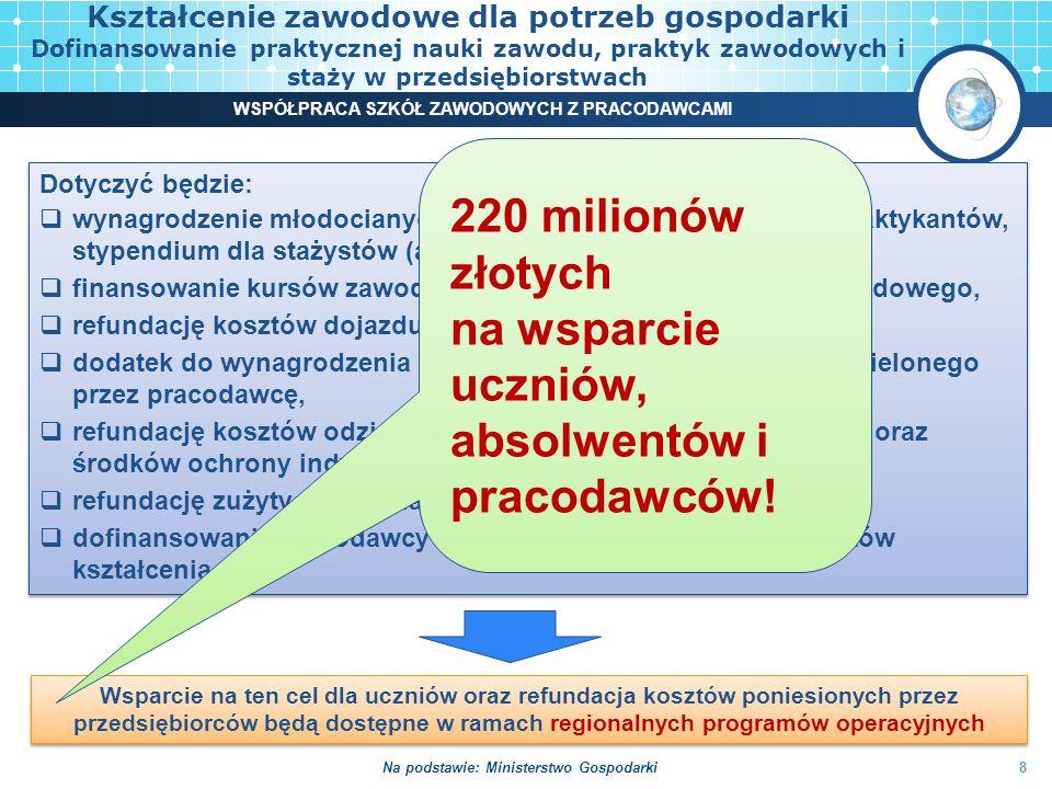 Porozumienie czterech ministerstw o współpracy na rzecz rozwoju kształcenia zawodowego 9 WSPÓŁPRACA SZKÓŁ ZAWODOWYCH Z PRACODAWCAMI 1)Zapewnienie spójnych, wzajemnie uzupełniających się działań na rzecz rozwoju kształcenia zawodowego, dostosowanego do potrzeb pracodawców, lojalnych rynków pracy oraz nowoczesnej, innowacyjnej gospodarki, 2)Upowszechnianie oraz rozwój współpracy szkół i pracodawców w kształceniu zawodowym oraz zwiększenie zaangażowania pracodawców w praktyczną naukę zawodu.