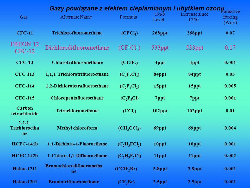 Gas Alternate Name Formula 1998 Level Increase since 1750 Radiative forcing (Wm 2 ) CFC-11Trichlorofluoromethane(CFCl 3 )268ppt 0.07 FREON 12 CFC-12 Dichlorodifluoromethane(CF 2 Cl 2 )533ppt 0.17 CFC-13Chlorotrifluoromethane(CClF 3 )4ppt 0.001 CFC-1131,1,1-Trichlorotrifluoroethane(C 2 F 3 Cl 3 )84ppt 0.03 CFC-1141,2-Dichlorotetrafluoroethane(C 2 F 4 Cl 2 )15ppt 0.005 CFC-115Chloropentafluoroethane(C 2 F 5 Cl)7ppt 0.001 Carbon tetrachloride Tetrachloromethane(CCl 4 )102ppt 0.01 1,1,1- Trichloroetha ne Methyl chloroform(CH 3 CCl 3 )69ppt 0.004 HCFC-141b1,1-Dichloro-1-Fluoroethane(C 2 H 3 FCl 2 )10ppt 0.001 HCFC-142b1-Chloro-1,1-Difluoroethane(C 2 H 3 F 2 Cl)11ppt 0.002 Halon-1211 Bromochlorodifluorometha ne (CClF 2 Br)3.8ppt 0.001 Halon-1301Bromotrifluoromethane(CF 3 Br)2.5ppt 0.001 Gazy powiązane z efektem cieplarnianym i ubytkiem ozonu