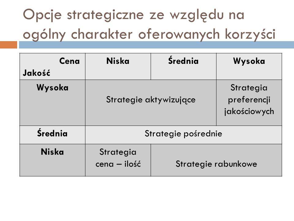 Opcje strategiczne ze względu na ogólny charakter oferowanych korzyści Cena Jakość NiskaŚredniaWysoka Strategie aktywizujące Strategia preferencji jakościowych ŚredniaStrategie pośrednie NiskaStrategia cena – ilośćStrategie rabunkowe