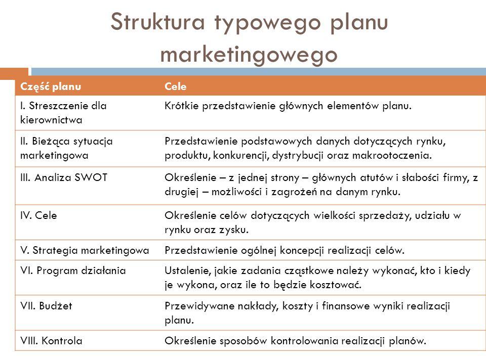 Struktura typowego planu marketingowego Część planuCele I.