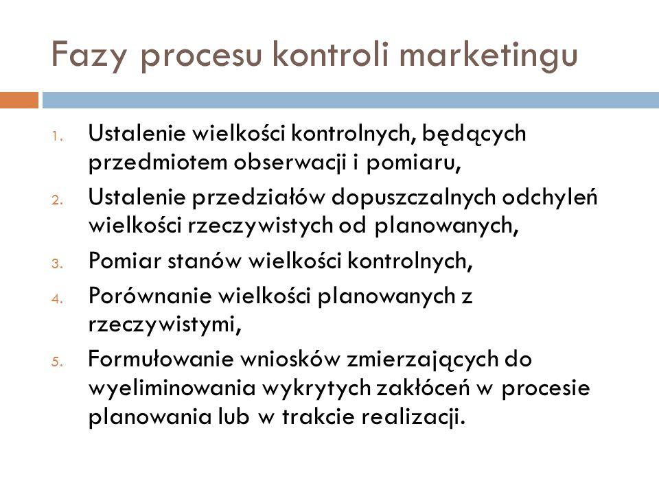 Fazy procesu kontroli marketingu 1.