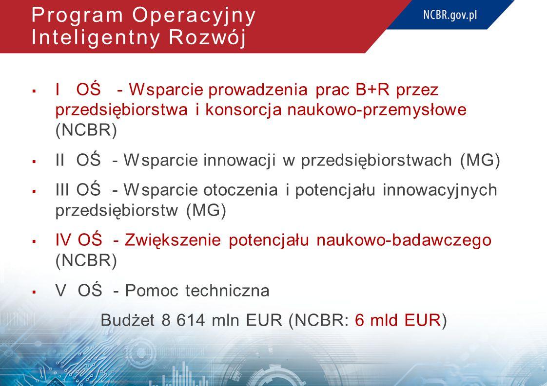 Program Operacyjny Inteligentny Rozwój  I OŚ - Wsparcie prowadzenia prac B+R przez przedsiębiorstwa i konsorcja naukowo-przemysłowe (NCBR)  II OŚ - Wsparcie innowacji w przedsiębiorstwach (MG)  III OŚ - Wsparcie otoczenia i potencjału innowacyjnych przedsiębiorstw (MG)  IV OŚ - Zwiększenie potencjału naukowo-badawczego (NCBR)  V OŚ - Pomoc techniczna Budżet 8 614 mln EUR (NCBR: 6 mld EUR)