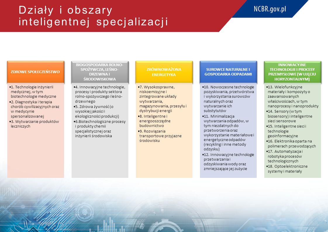 Działy i obszary inteligentnej specjalizacji ZDROWE SPOŁECZEŃSTWO 1.