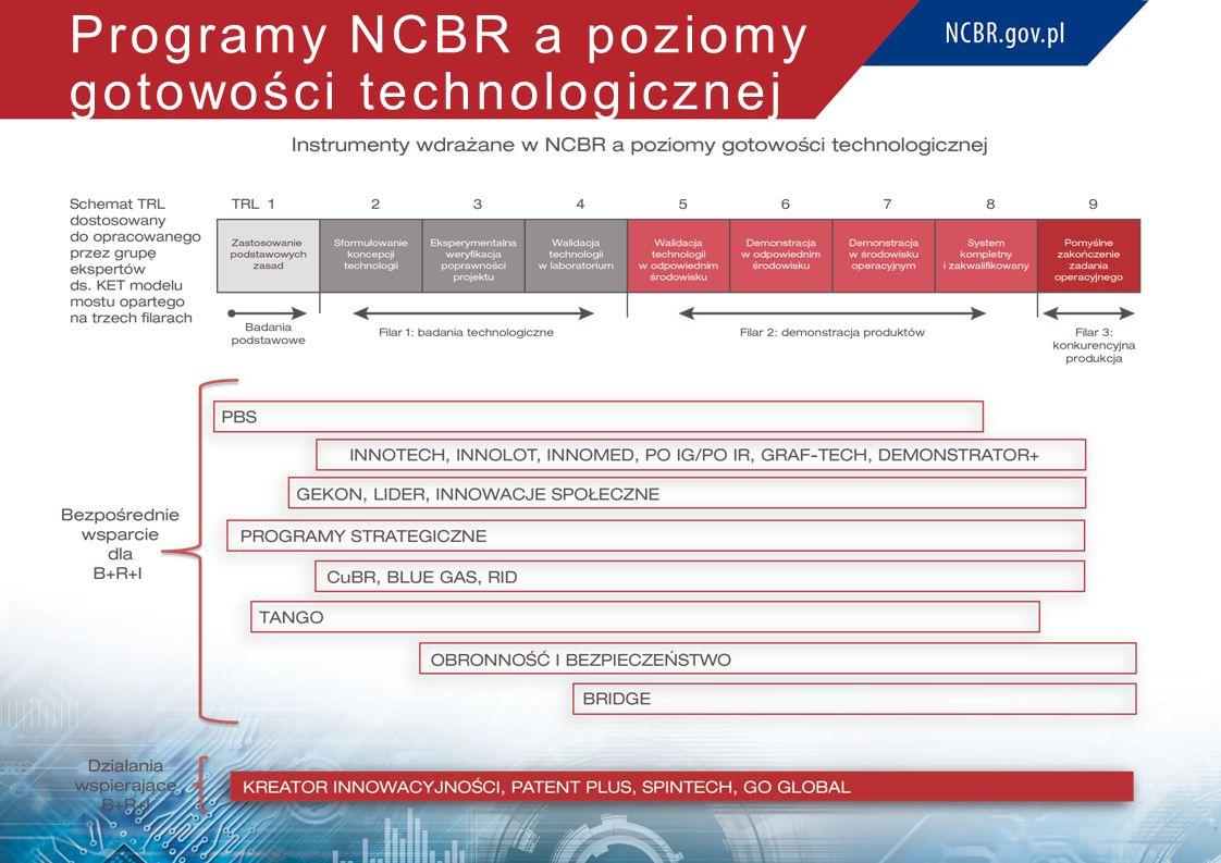Programy NCBR a poziomy gotowości technologicznej