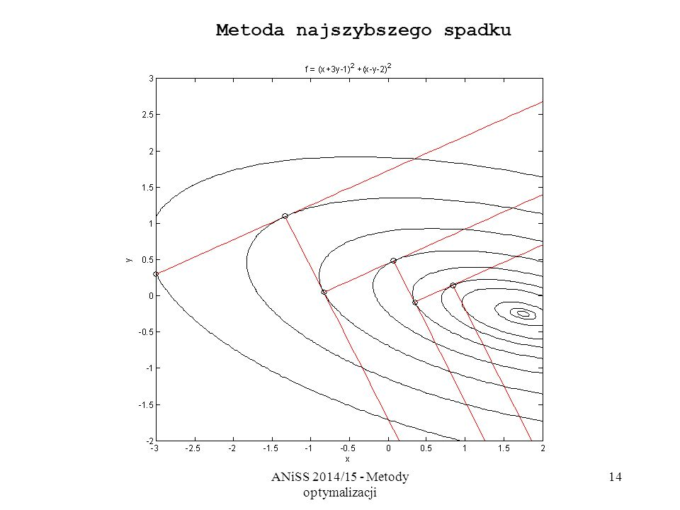 ANiSS 2014/15 - Metody optymalizacji 14 Metoda najszybszego spadku
