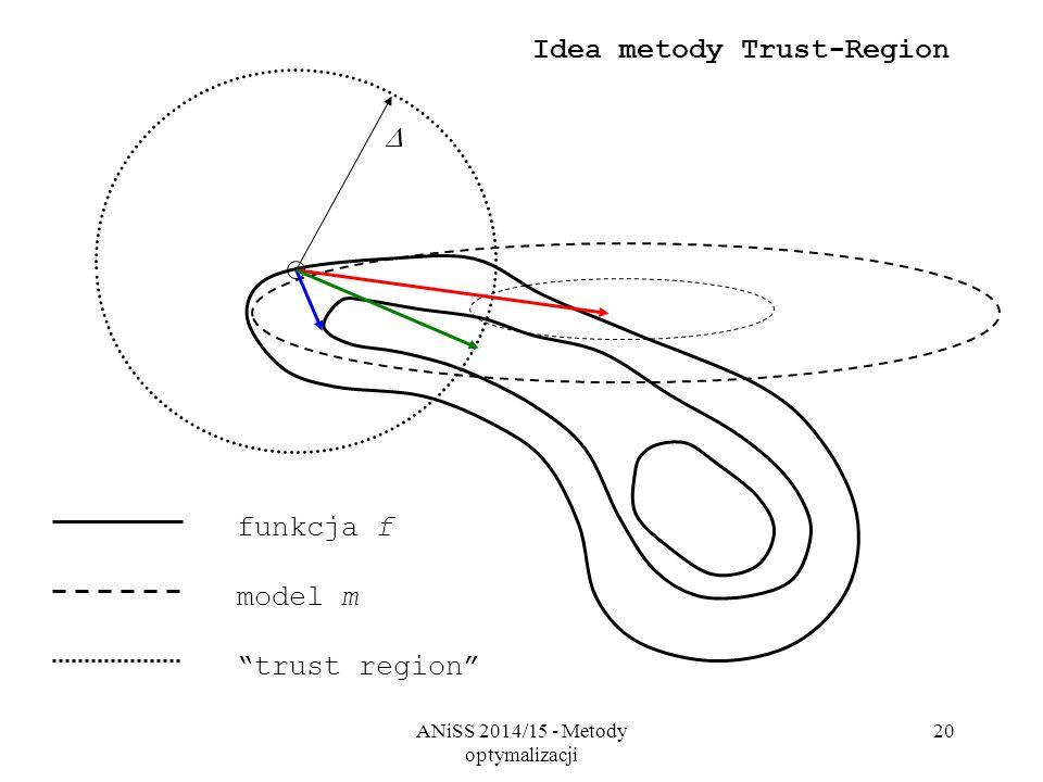"""ANiSS 2014/15 - Metody optymalizacji 20 funkcja f model m """"trust region""""  Idea metody Trust-Region"""