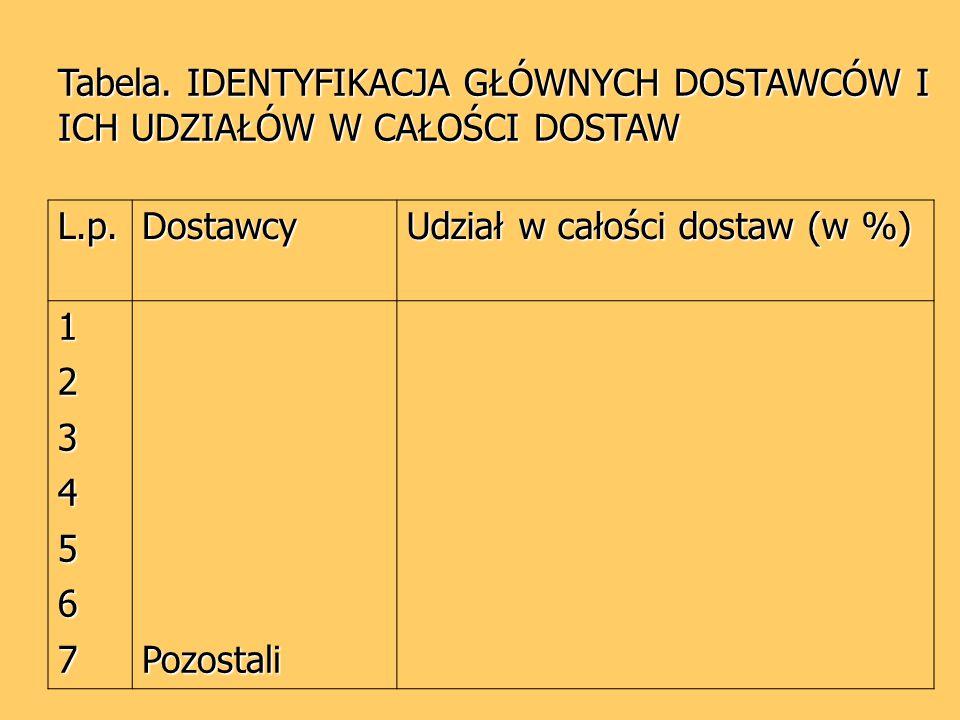 Tabela.OCENA STOPNIA KONCENTRACJI SEKTORA DOSTAWCÓW L.p.