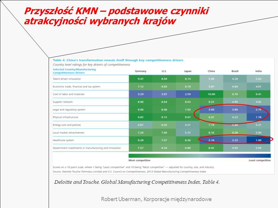 Przyszłość KMN – podstawowe czynniki atrakcyjności wybranych krajów Deloitte and Touche.