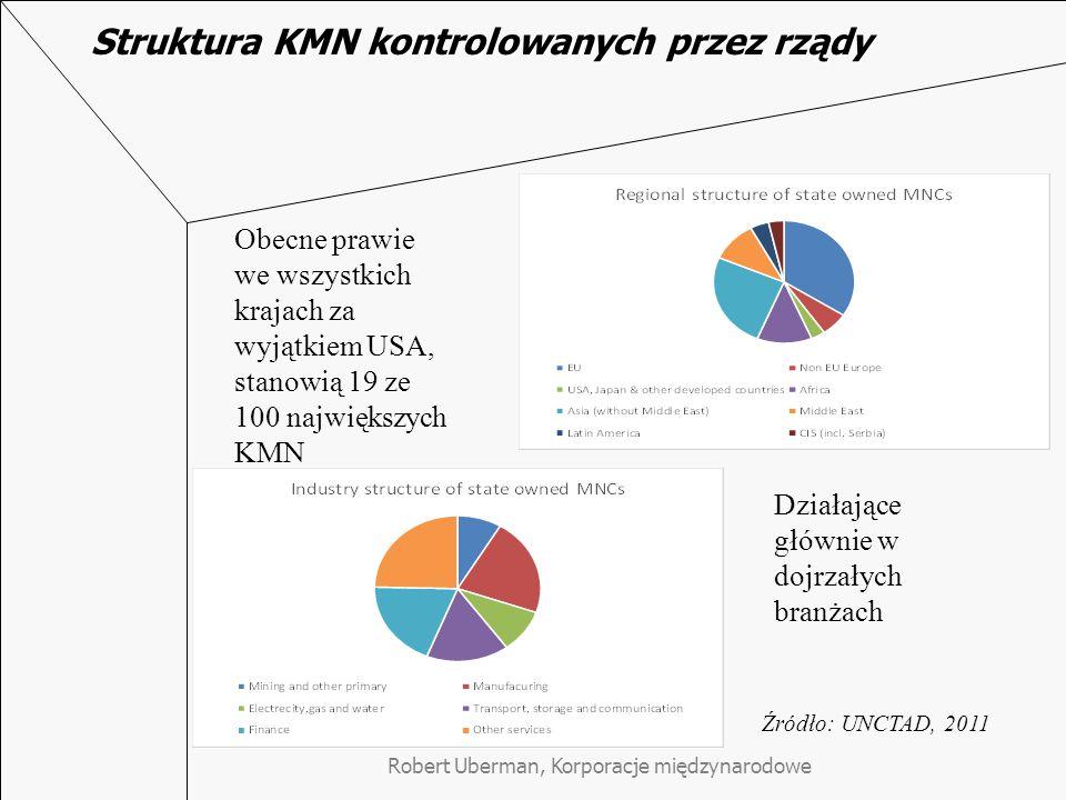 Struktura KMN kontrolowanych przez rządy Robert Uberman, Korporacje międzynarodowe Źródło: UNCTAD, 2011 Obecne prawie we wszystkich krajach za wyjątkiem USA, stanowią 19 ze 100 największych KMN Działające głównie w dojrzałych branżach