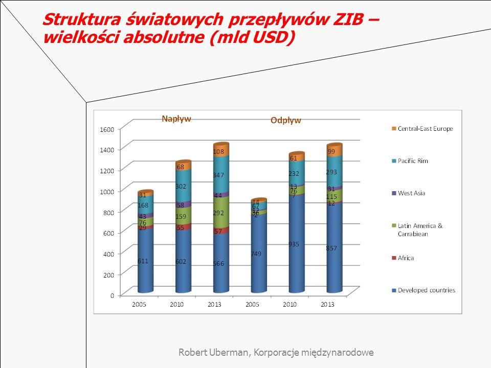 Robert Uberman, Korporacje międzynarodowe Struktura światowych przepływów ZIB – wielkości absolutne (mld USD)