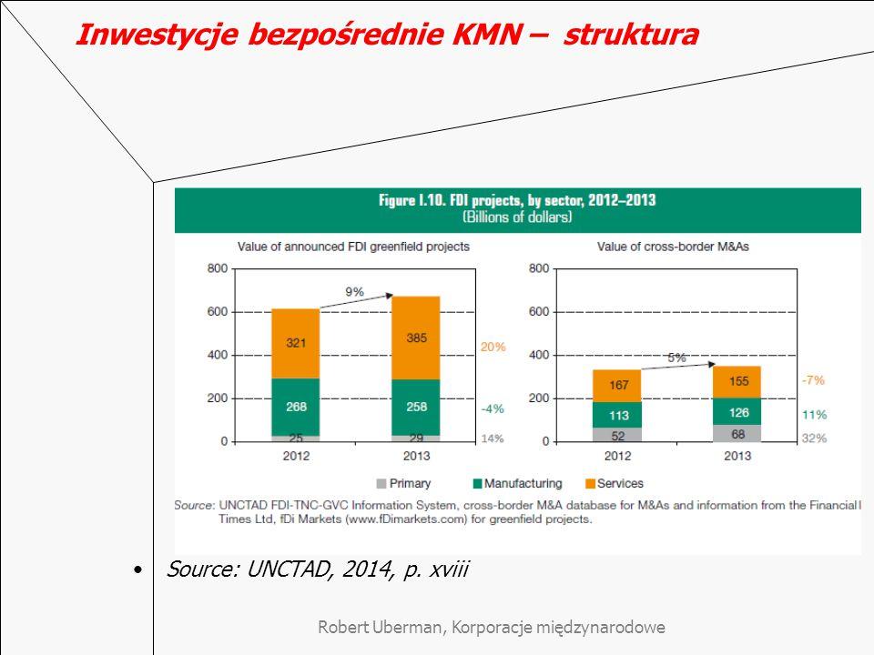 Inwestycje bezpośrednie KMN – struktura Source: UNCTAD, 2014, p.