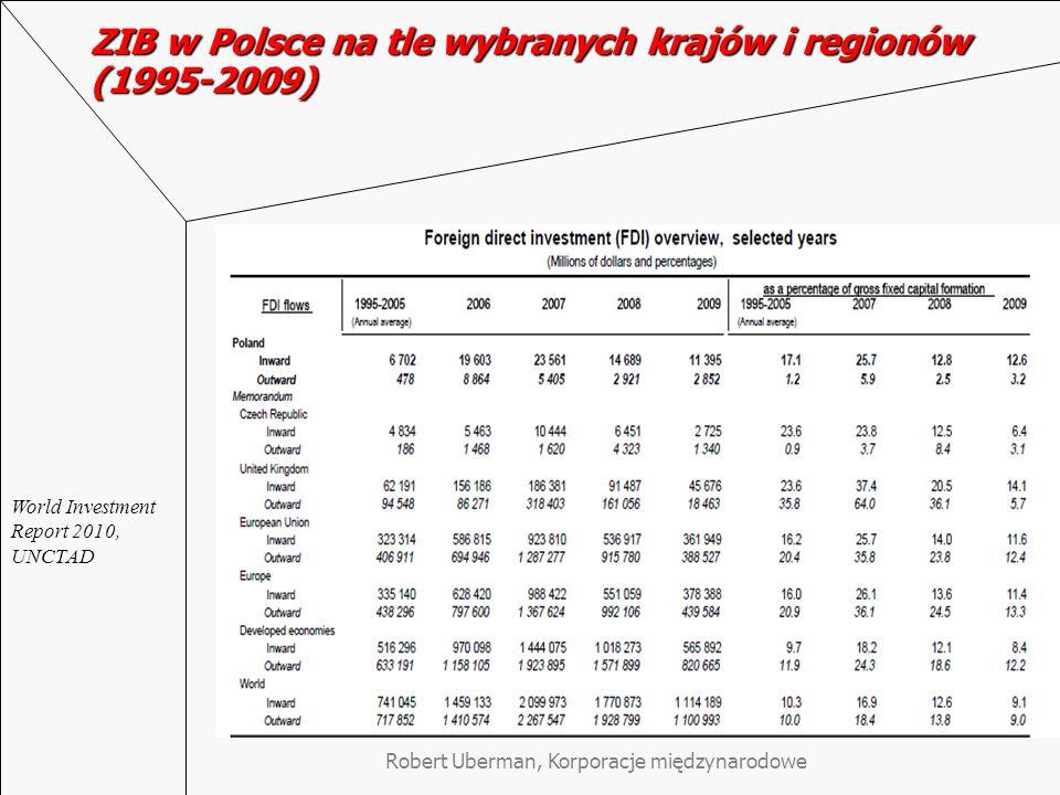 ZIB w Polsce na tle wybranych krajów i regionów (1995-2009) World Investment Report 2010, UNCTAD Robert Uberman, Korporacje międzynarodowe