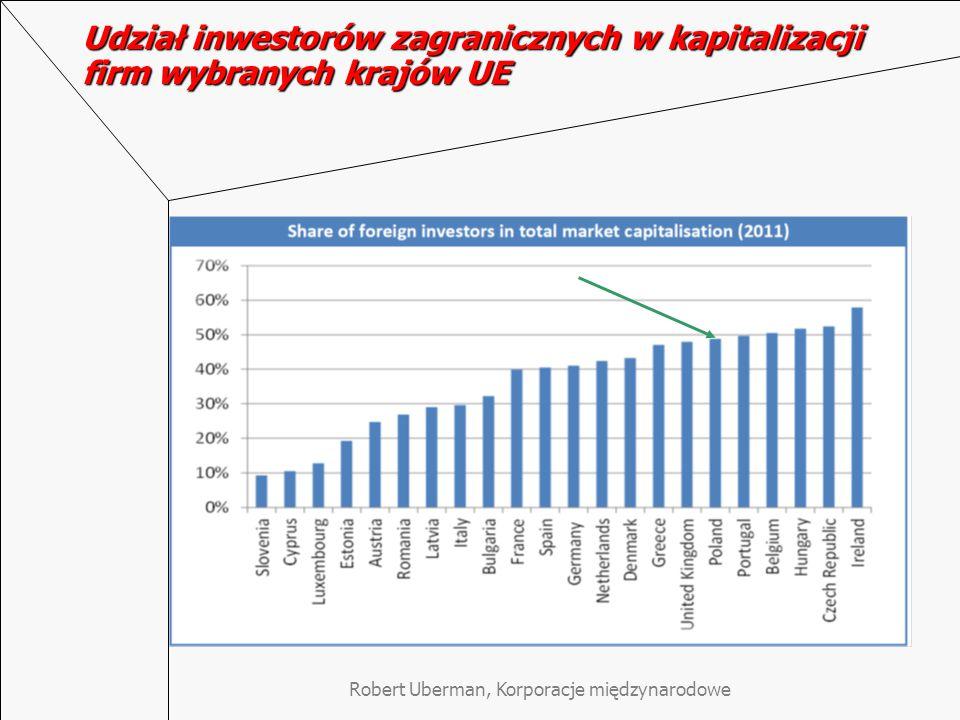 Udział inwestorów zagranicznych w kapitalizacji firm wybranych krajów UE