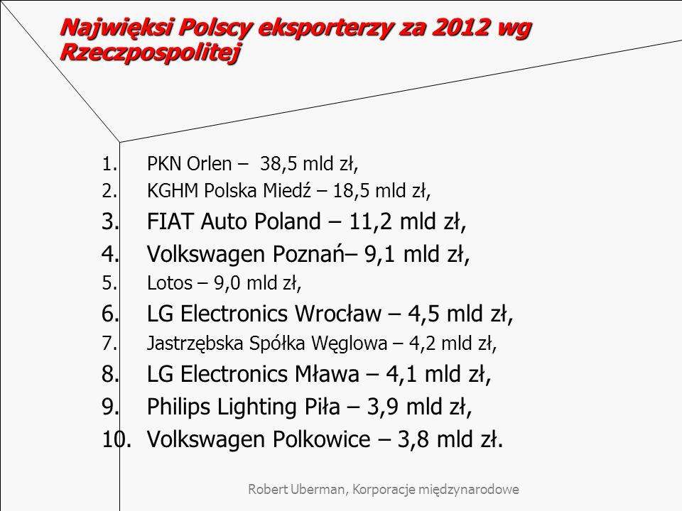 Robert Uberman, Korporacje międzynarodowe Najwięksi Polscy eksporterzy za 2012 wg Rzeczpospolitej 1.PKN Orlen – 38,5 mld zł, 2.KGHM Polska Miedź – 18,5 mld zł, 3.FIAT Auto Poland – 11,2 mld zł, 4.Volkswagen Poznań– 9,1 mld zł, 5.Lotos – 9,0 mld zł, 6.LG Electronics Wrocław – 4,5 mld zł, 7.Jastrzębska Spółka Węglowa – 4,2 mld zł, 8.LG Electronics Mława – 4,1 mld zł, 9.Philips Lighting Piła – 3,9 mld zł, 10.Volkswagen Polkowice – 3,8 mld zł.