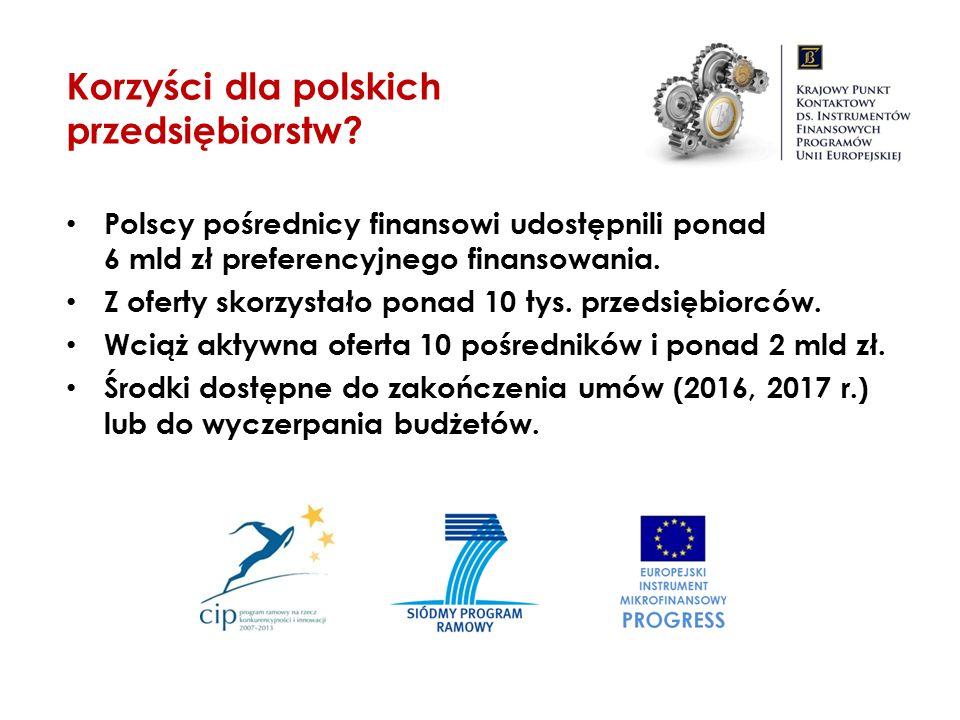 Polscy pośrednicy finansowi udostępnili ponad 6 mld zł preferencyjnego finansowania. Z oferty skorzystało ponad 10 tys. przedsiębiorców. Wciąż aktywna