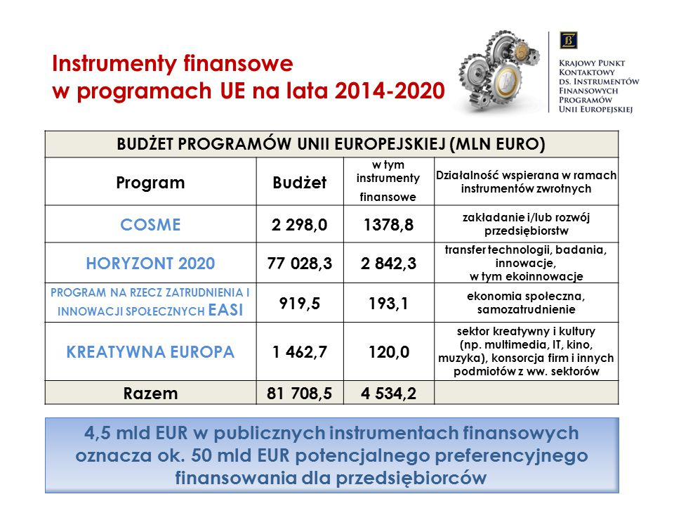 BUDŻET PROGRAMÓW UNII EUROPEJSKIEJ (MLN EURO) ProgramBudżet w tym instrumenty finansowe Działalność wspierana w ramach instrumentów zwrotnych COSME2 2