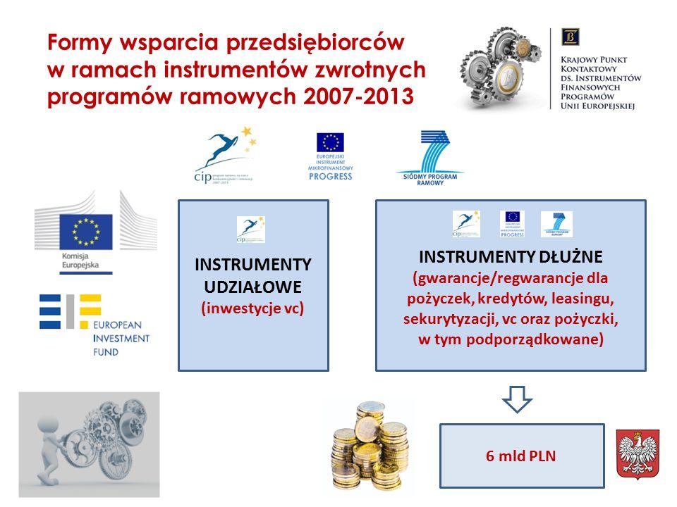 Polscy pośrednicy finansowi udostępnili ponad 6 mld zł preferencyjnego finansowania.