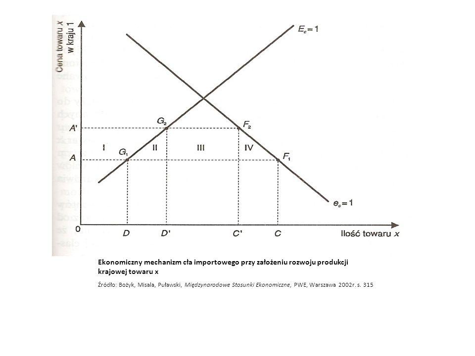 Ekonomiczny mechanizm cła importowego przy założeniu zróżnicowania elastyczności cenowej podaży krajowej towaru x Źródło: Bożyk, Misala, Puławski, Międzynarodowe Stosunki Ekonomiczne, PWE, Warszawa 2002r.