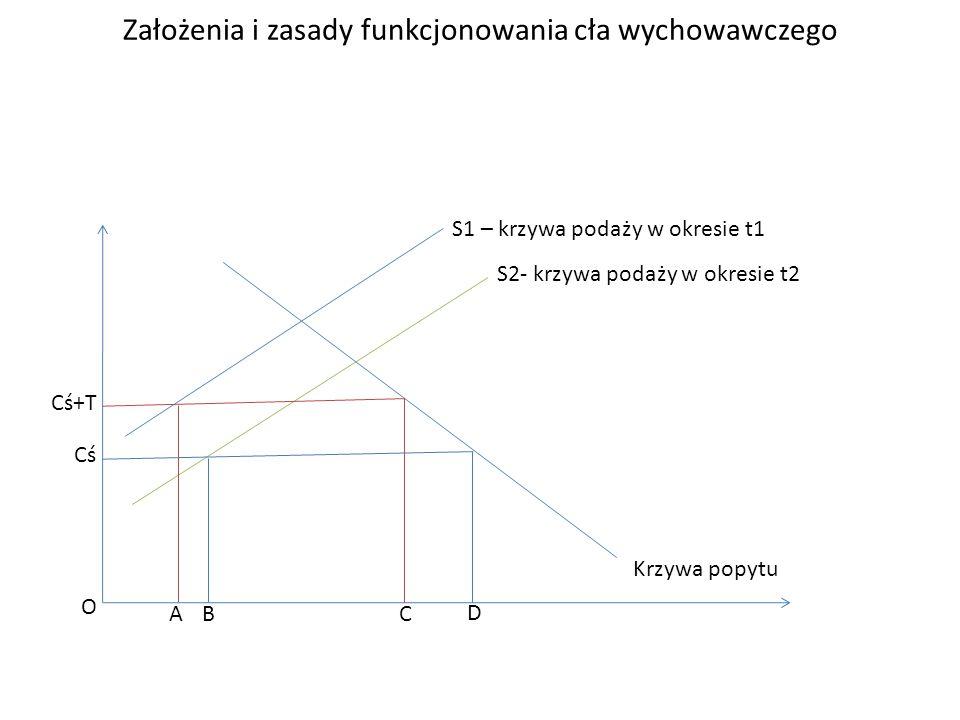Założenia i zasady funkcjonowania cła wychowawczego Cś Cś+T S1 – krzywa podaży w okresie t1 S2- krzywa podaży w okresie t2 Krzywa popytu ABC D O