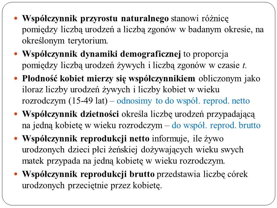 Przyrost naturalny w Polsce w latach 1989-2035 (dane w tys.)