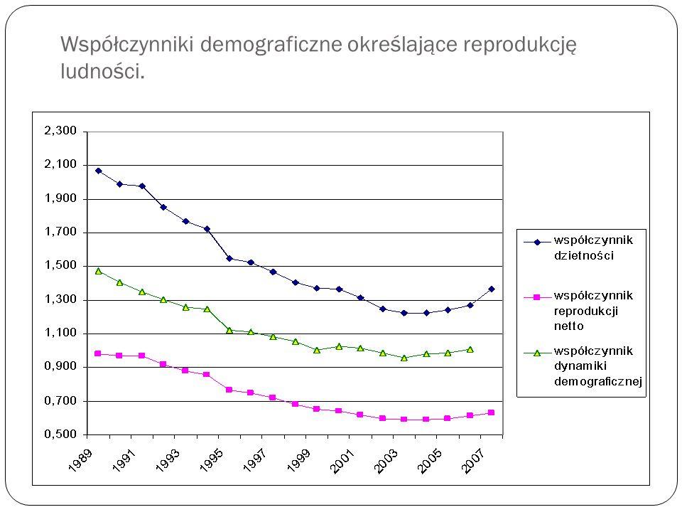 Współczynniki demograficzne określające reprodukcję ludności.