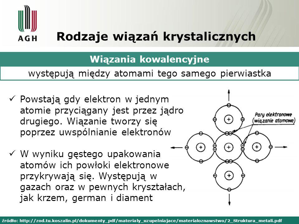 Rodzaje wiązań krystalicznych Wiązania kowalencyjne występują między atomami tego samego pierwiastka Powstają gdy elektron w jednym atomie przyciągany jest przez jądro drugiego.