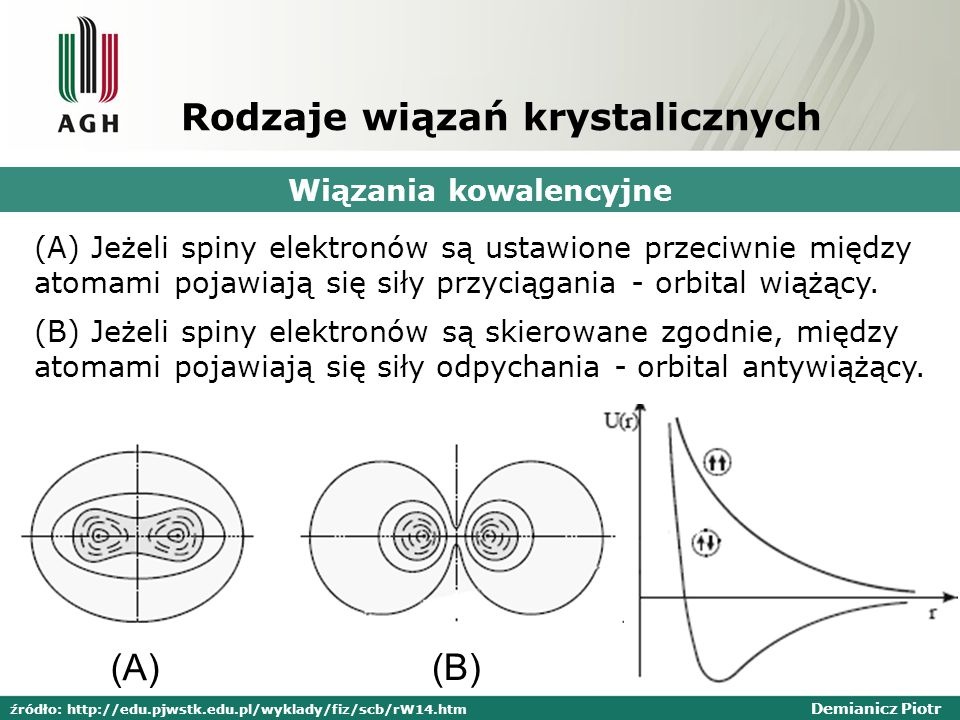 Demianicz Piotr Rodzaje wiązań krystalicznych Wiązania kowalencyjne (B) Jeżeli spiny elektronów są skierowane zgodnie, między atomami pojawiają się siły odpychania - orbital antywiążący.