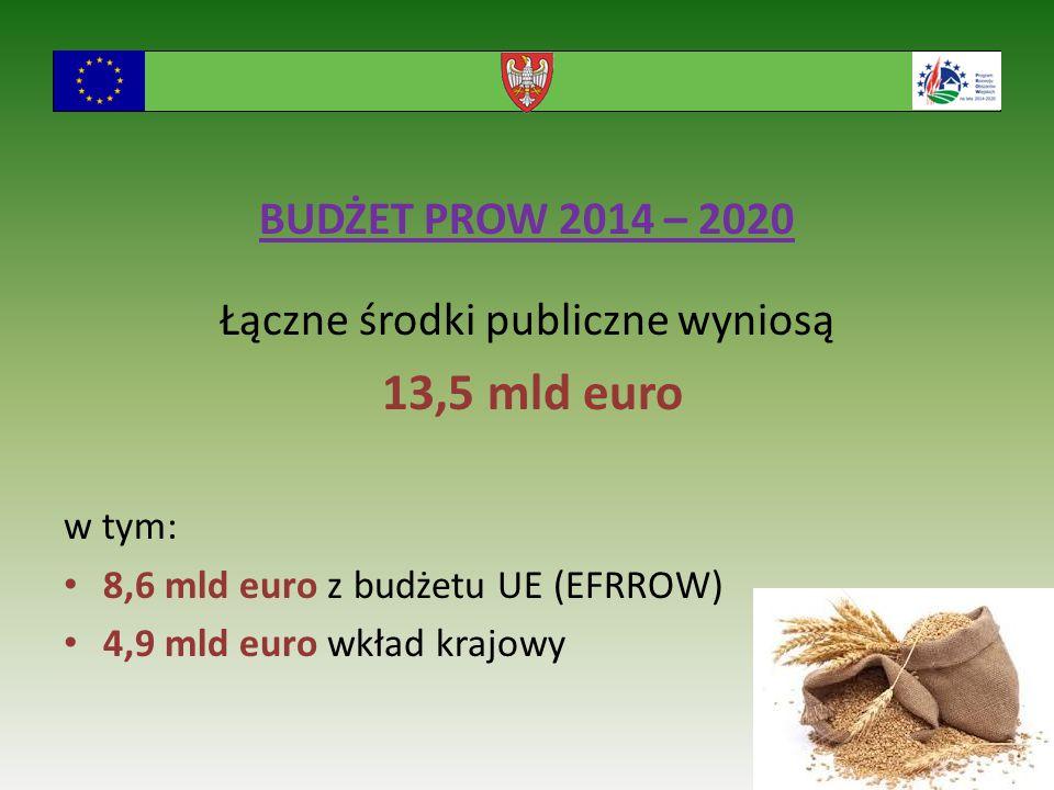 BUDŻET PROW 2014 – 2020 Łączne środki publiczne wyniosą 13,5 mld euro w tym: 8,6 mld euro z budżetu UE (EFRROW) 4,9 mld euro wkład krajowy 6