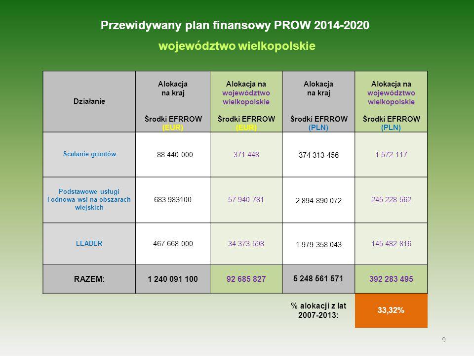 9 Przewidywany plan finansowy PROW 2014-2020 województwo wielkopolskie Działanie Alokacja na kraj Środki EFRROW (EUR) Alokacja na województwo wielkopolskie Środki EFRROW (EUR) Alokacja na kraj Środki EFRROW (PLN) Alokacja na województwo wielkopolskie Środki EFRROW (PLN) Scalanie gruntów 88 440 000371 448 374 313 456 1 572 117 Podstawowe usługi i odnowa wsi na obszarach wiejskich 683 98310057 940 781 2 894 890 072 245 228 562 LEADER 467 668 00034 373 598 1 979 358 043 145 482 816 RAZEM:1 240 091 10092 685 8275 248 561 571392 283 495 % alokacji z lat 2007-2013: 33,32%